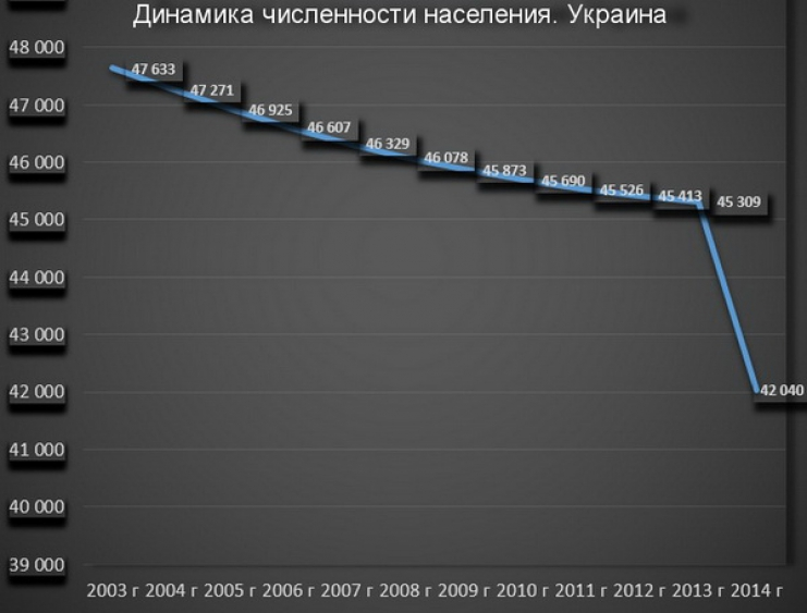 Численность населения Укрины