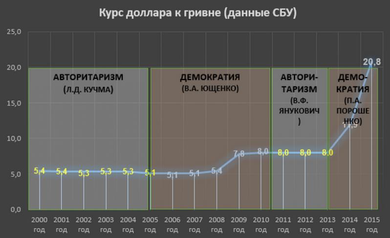 курс доллара 2000-2015