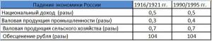 Падение экономики России