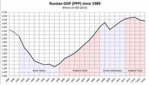Россия ВВП по ППС