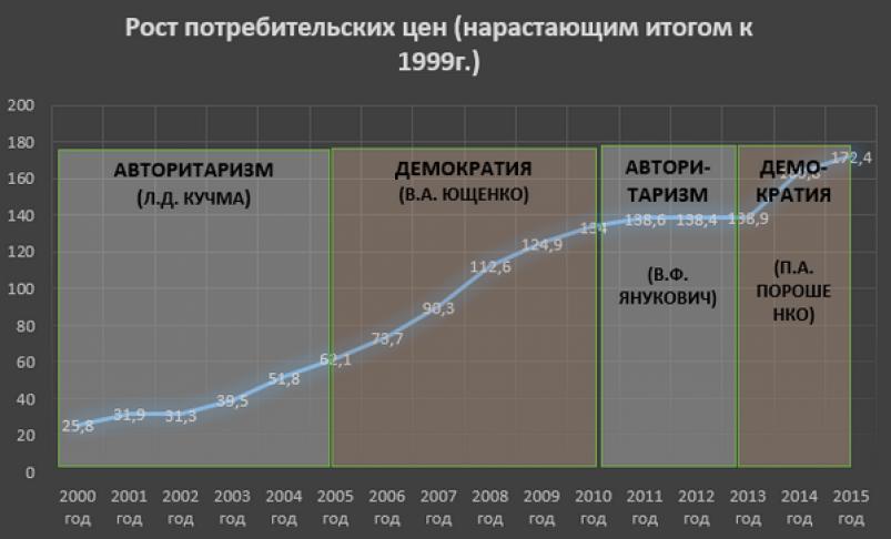 рост потребительских цен, нарастающим итогом к 1999