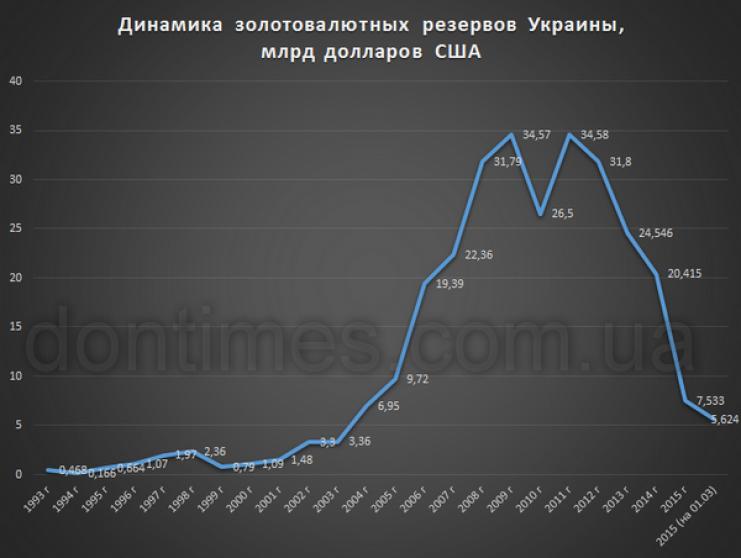 Динамика ЗВР Украины