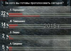 рейтинги порошенко 2015