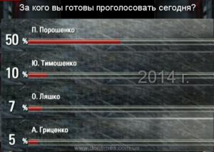 рейтинги порошенко